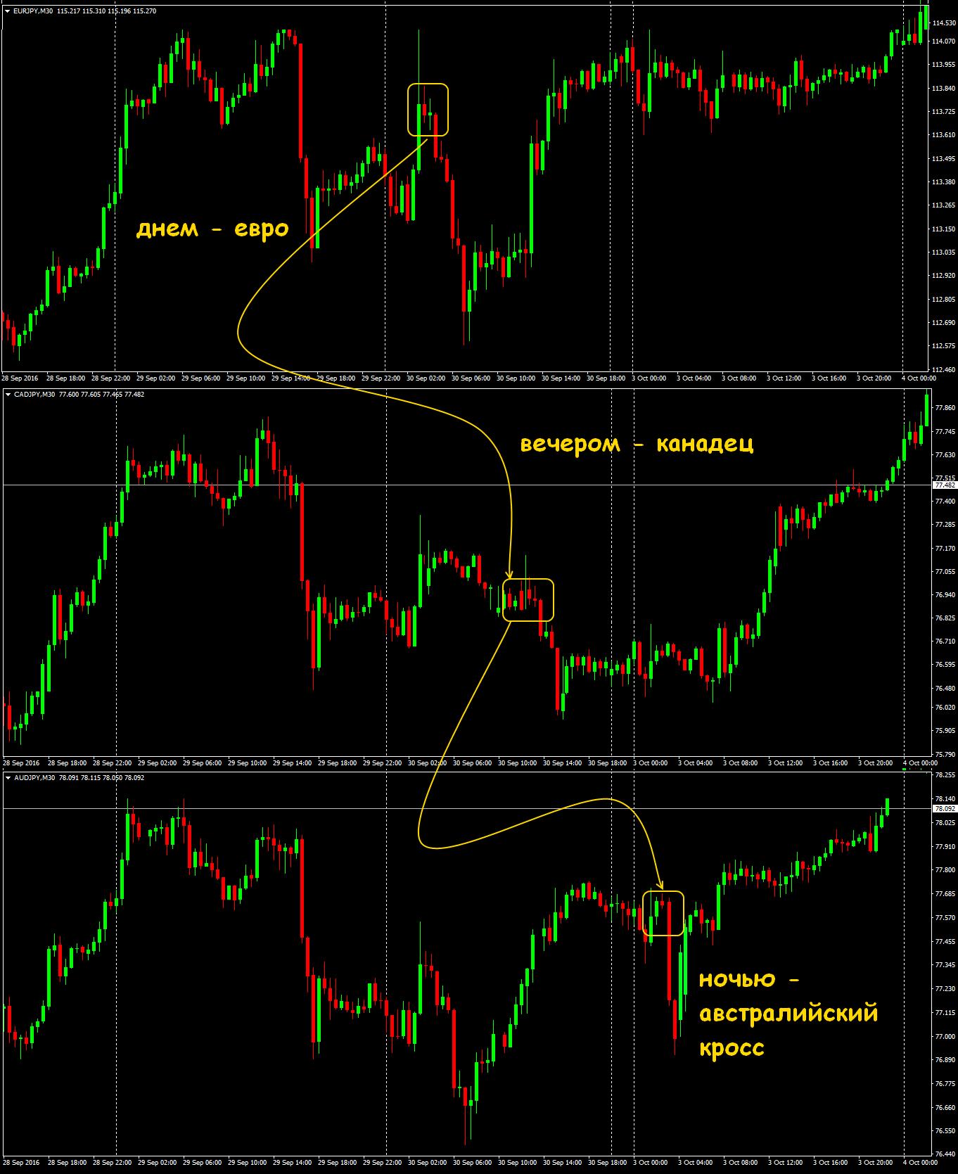 Стратегии форекс по парам союзникам доллара к юаню
