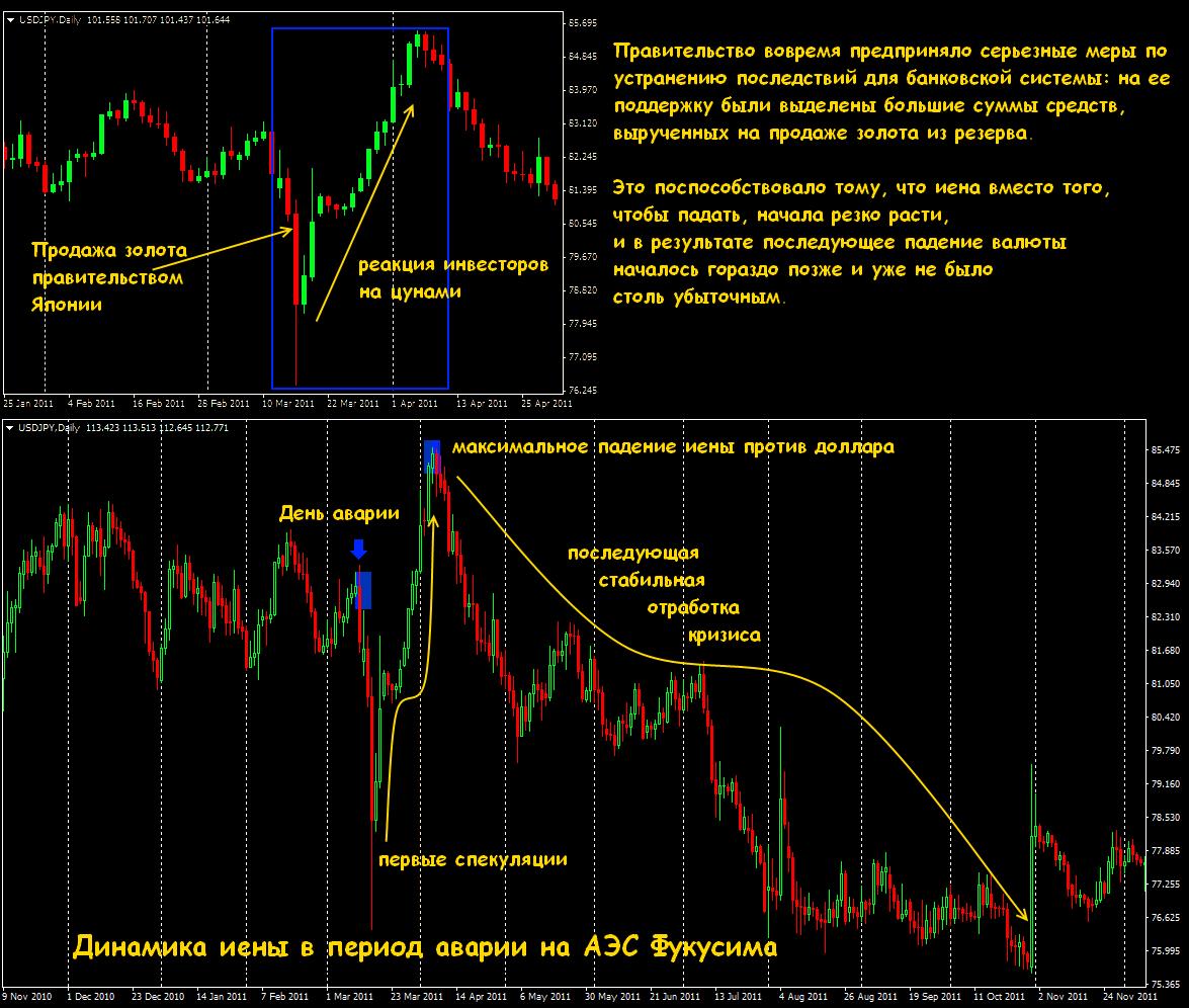 Операций спекулянт форекс заработать повышении падении курса заработать повышении курса cara trader forex