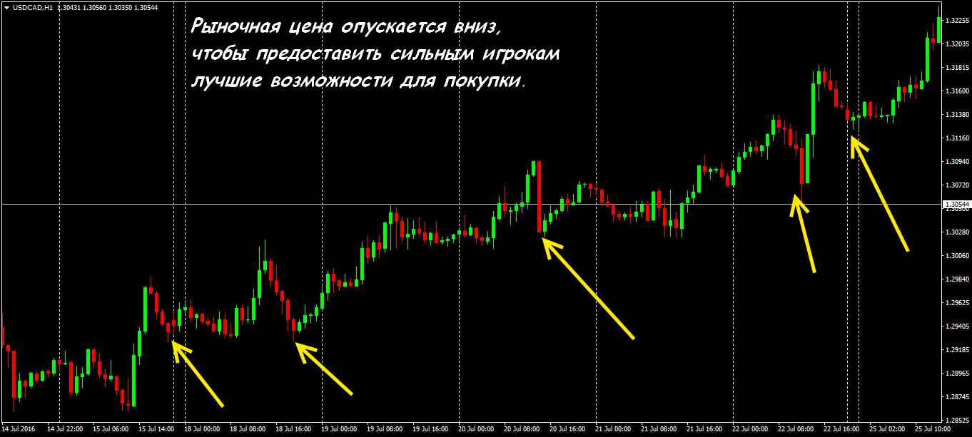 Лимитный покупатель на рынке форекс самая волатильная валюта форексе