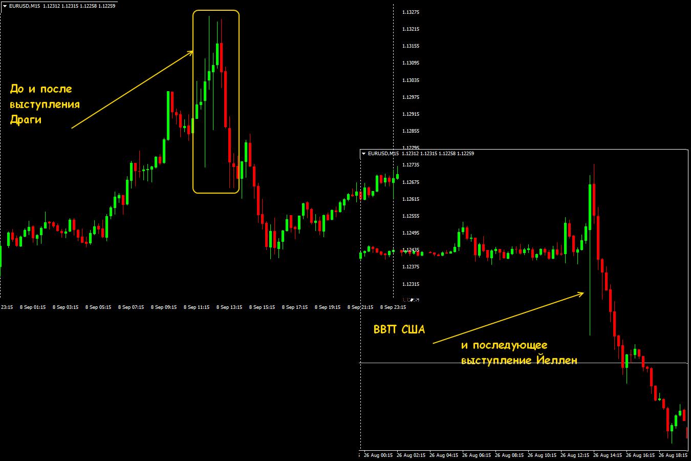 Как правильно вести спекулятивную торговлю на рынке форекс paintbar forex system