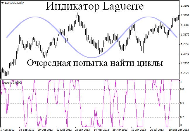 Индикатор циклов на рынке форекс forexpf ru d asp