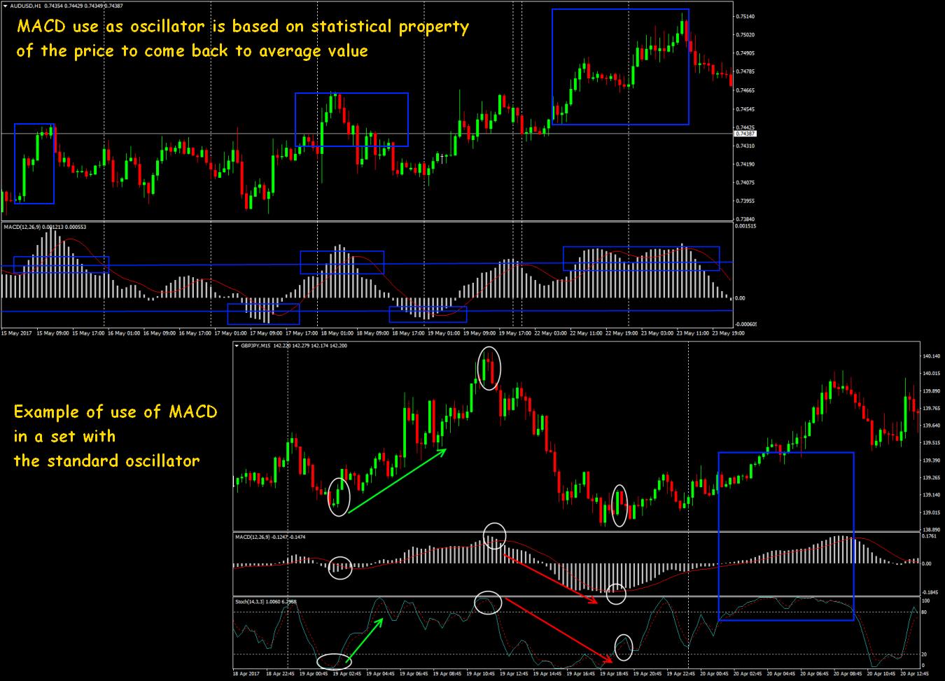 Macd trading signals