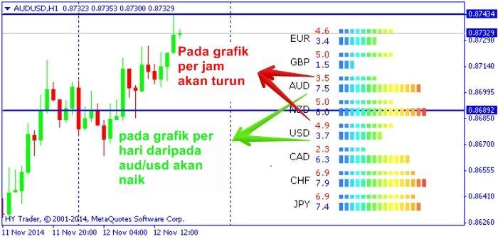 Indikator forex uang pintar