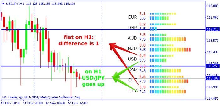 Indikator forex untuk h4 kaufen