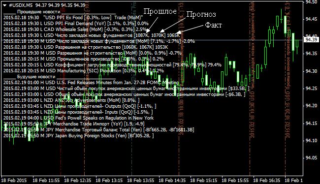 Индикатор новостей форекс на русском 2014 торговля чаем на бирже