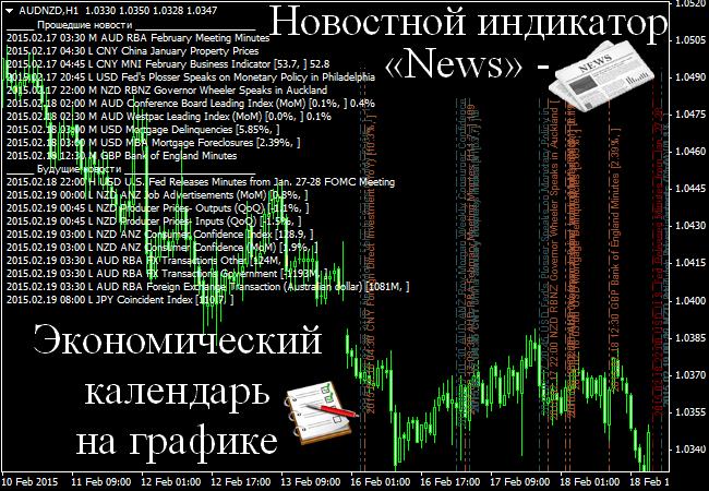 Новости форекс индикаторы реквизиты forex mmcis group в москве