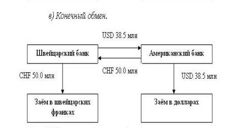 Forex своп что это киев семинары