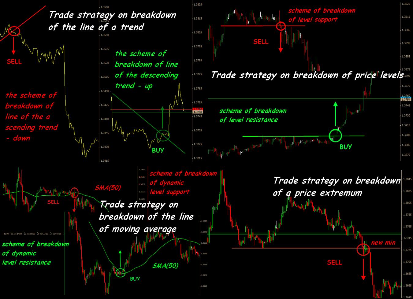 Forex volatility breakout strategy