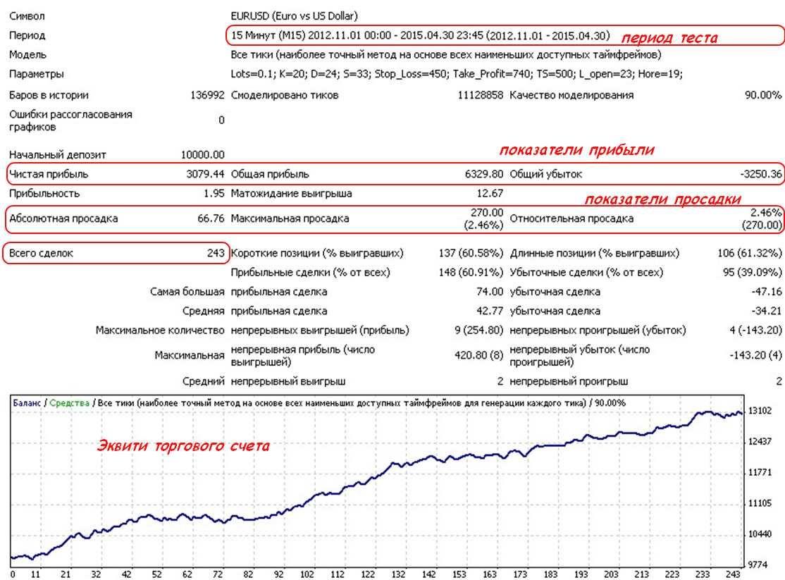 Метод оценки эффективности торговых стратегий форекс настройка графиков форекс