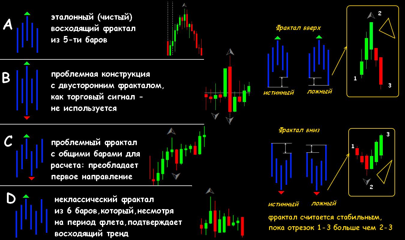 Forex фракталы вход все о финансовых рынках