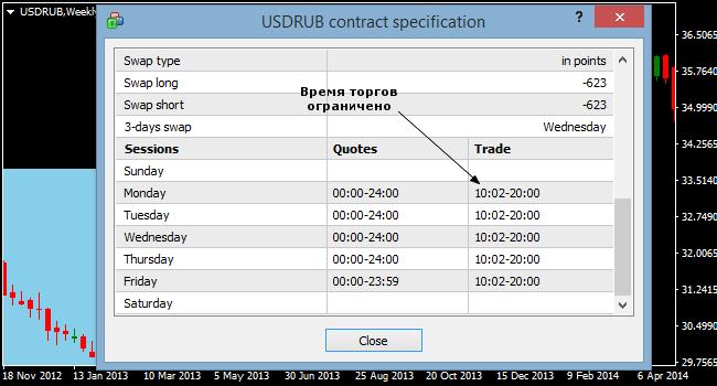 торговля рублями на форексе