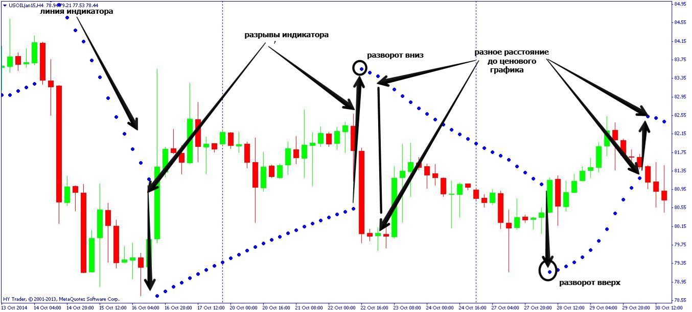 Indikator penentu trend forex