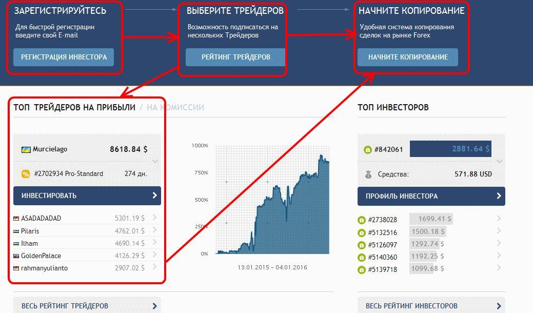 Выгодно ли продавать форекс сигналы методика заработка на рынке форекс