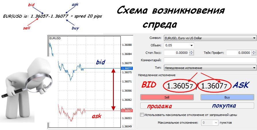 Торговля на форекс без свопов основы биржевой торговли на forex