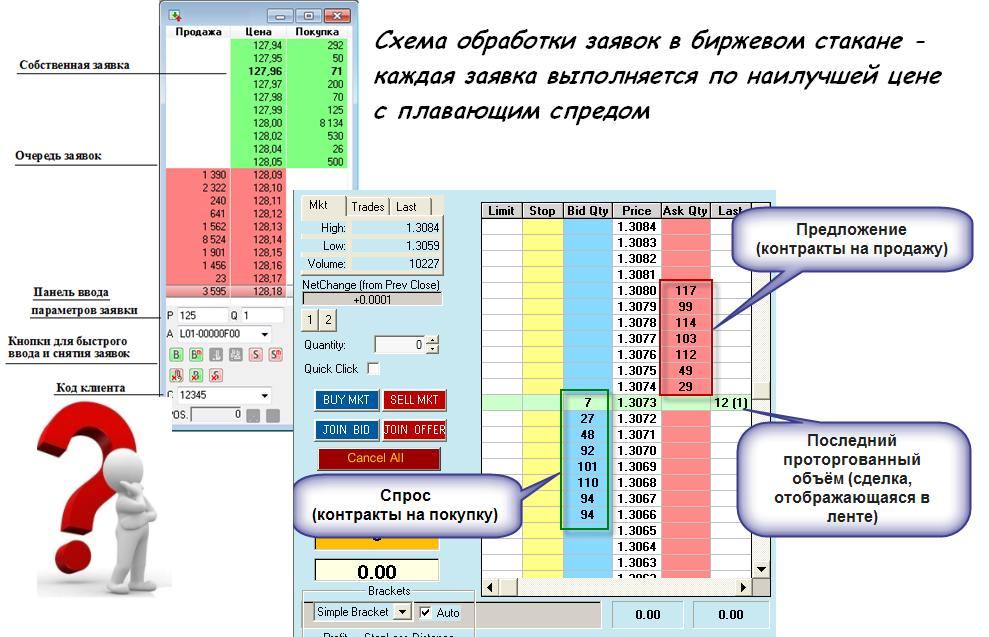 Во сколько открывается рынок форекс в украине