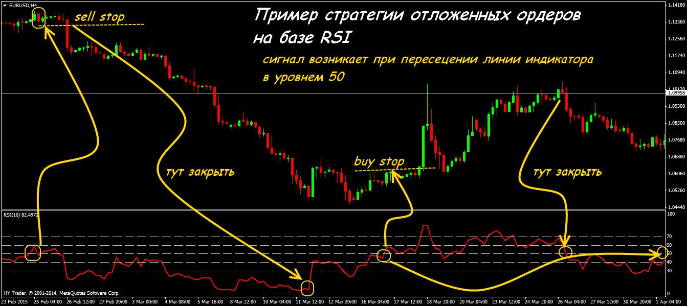 Стратегия форекс на отложенных ордерах forex с рублями