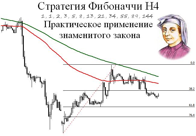 Стратегия фибоначчи форекс тс мастерфорекс-v