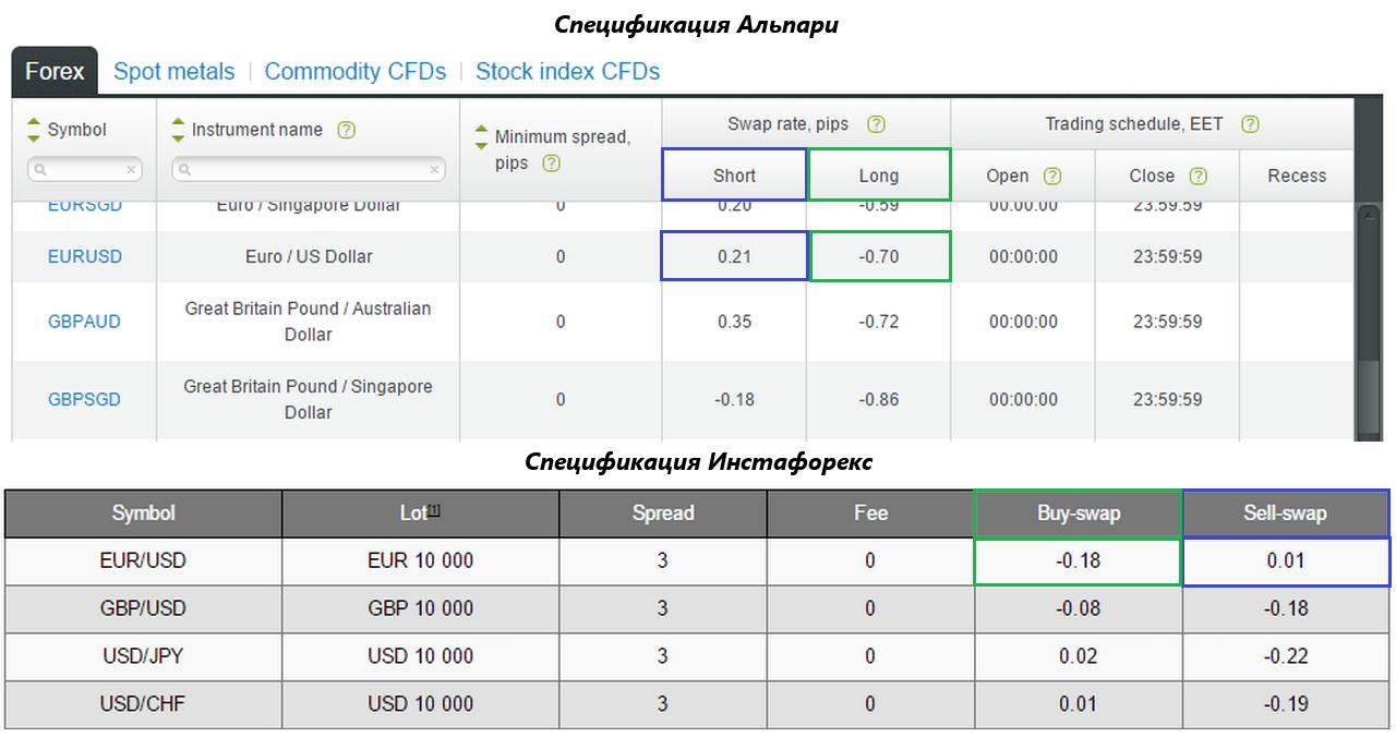 Процентные ставки на валюты форекс положительный своп leonid fedun
