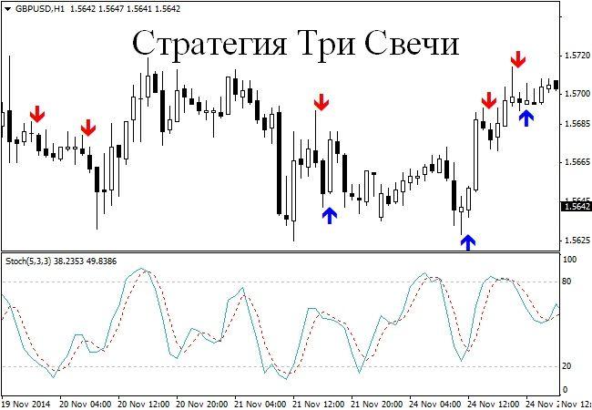 Форекс индикатор классических паттернов курсов валют ближайшее время получились качественные аналитические обзоры рынков forex
