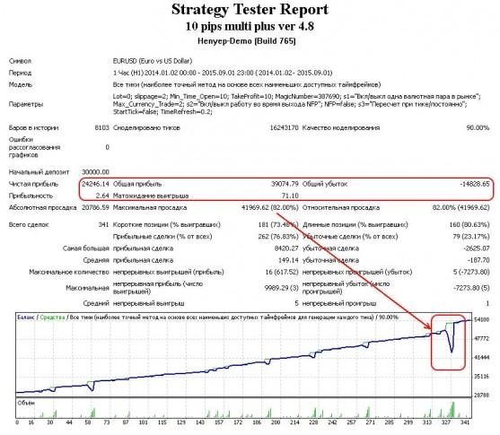 Forex мат ожидание в чем отличие forex брокера от дилингового центра