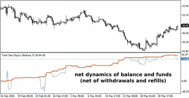 Balance and equity in forex