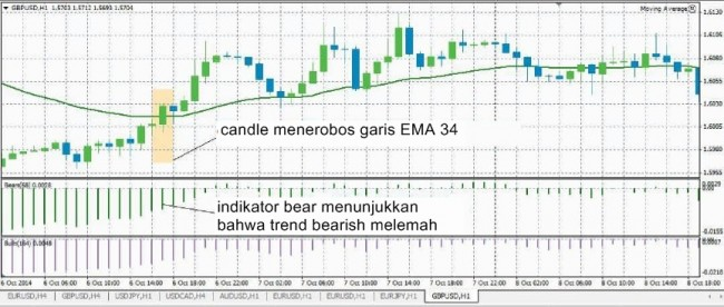Bears indicator shows the real strength of the bears dewinforex in this case you need to have the bars of the histogram below zero mark and increasing ccuart Gallery
