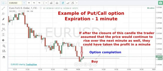 Binary option trading tutorial start