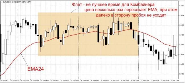 Советник форекс комбайнер валют рубля