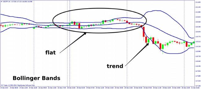 Flat Indicators: Control over the Sleeping Market