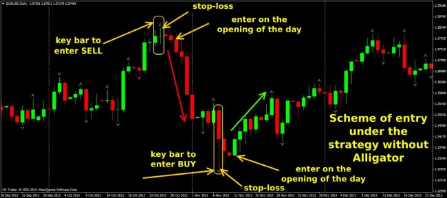Day trading entry exit signals