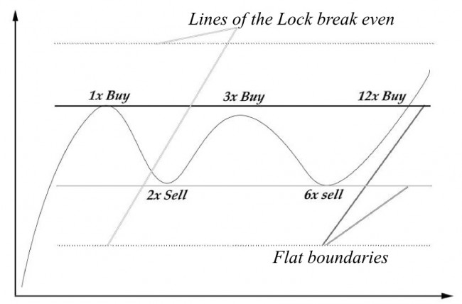 Forex grid trading strategies