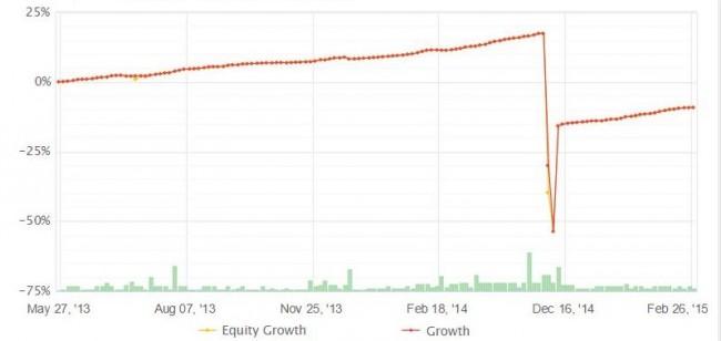 Forex algorithms on rise