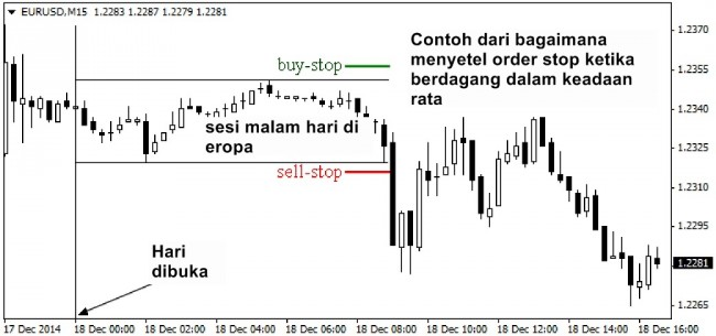 Forex sell stop order example