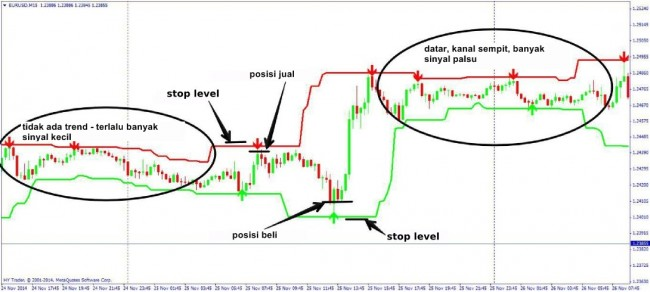 How to place pending order in forex trading