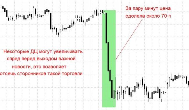 Индикатор Spread