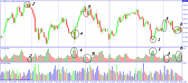 Forex tick chart trading