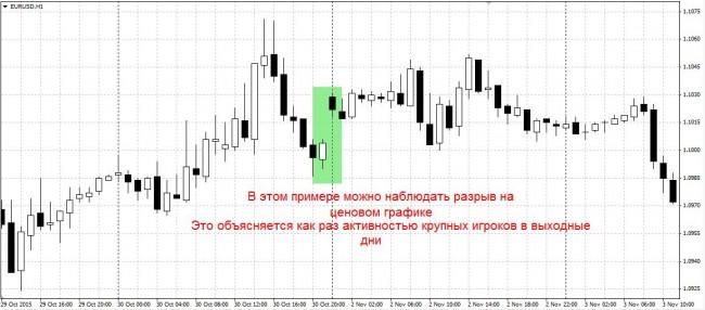 Торговля на форекс после выходных форекс торговая биржа