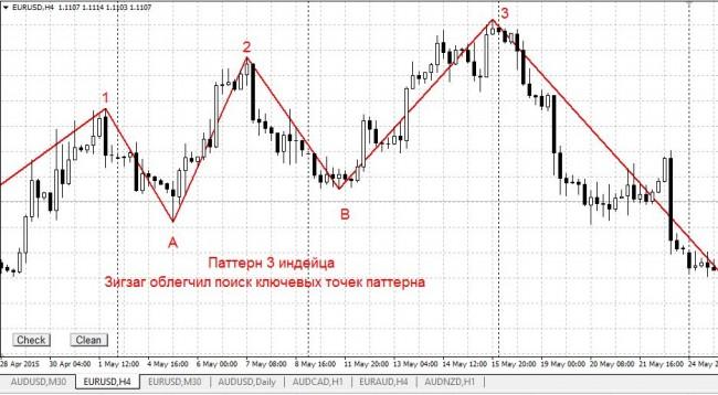 Правила построения зигзага форекс forex charts eurusd
