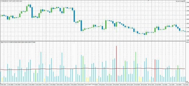 Better Volume Forex Indicator: One of the Best Volume Indicators