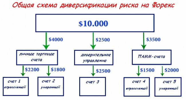 10 000 в управление форекс курс российского рубля к тенге на сегодня