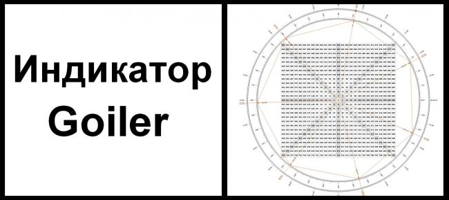 Forex goiler indicator