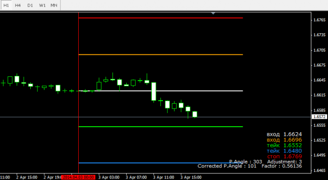 Forex goiler results