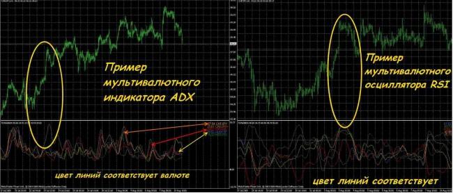 Indikatory na forex