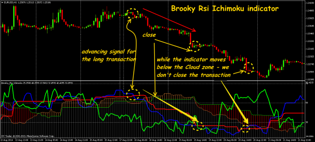 Forex charts and indicators