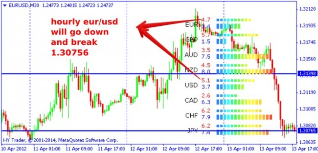 Currency Power Meter Indicator: Mutual Strength of Currencies - DewinForex.com: Forex traders portal