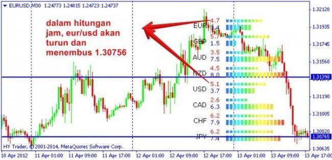 Cara Trading Dengan Currency Strengthmeter