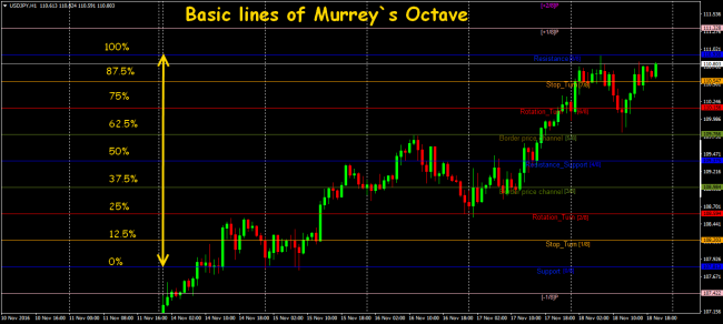 Forex octave system