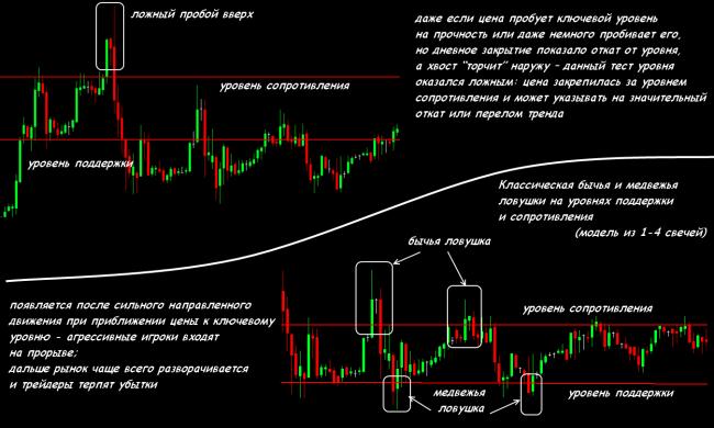 Индикатор уровней для МТ4: готовая торговая