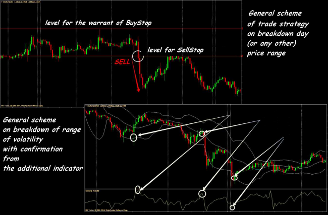 Forex breakout strategies: how to earn on price impulses