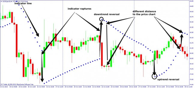 Trading strategy parabolic sar nedir